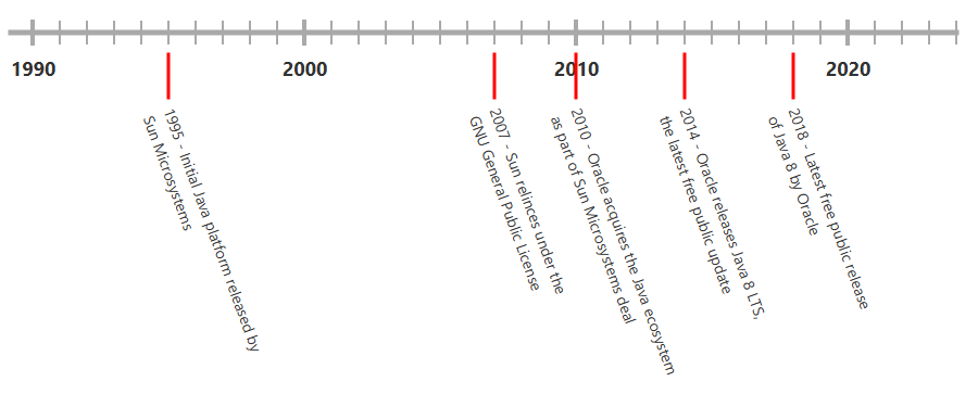 Timeline with Java versions